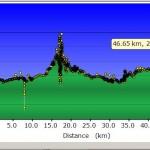 GPS profiel reisdag 62