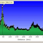 GPS profiel reisdag 65